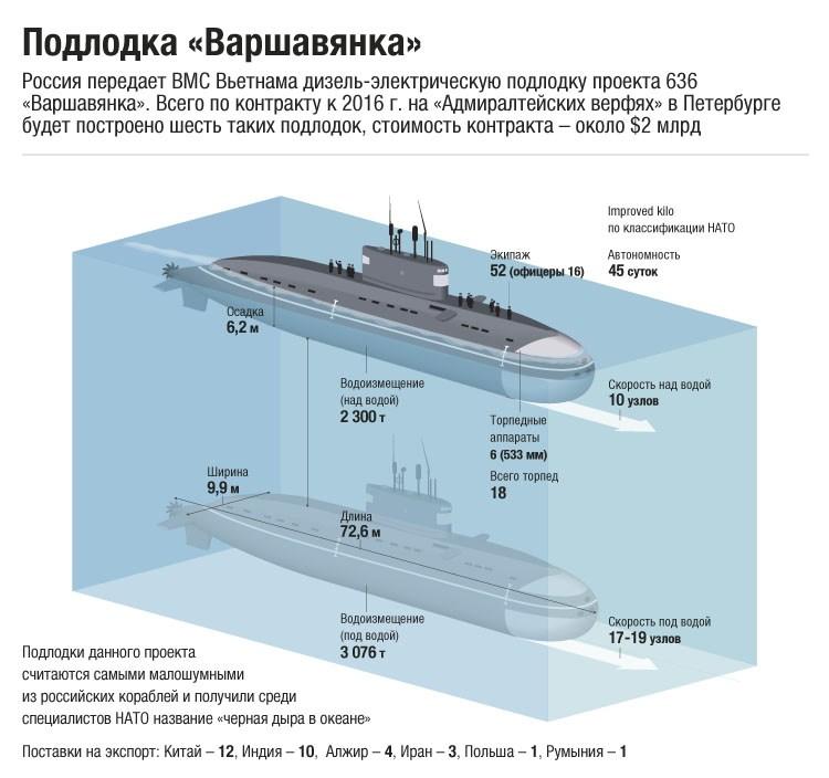 варшавянка подводная лодка ттх